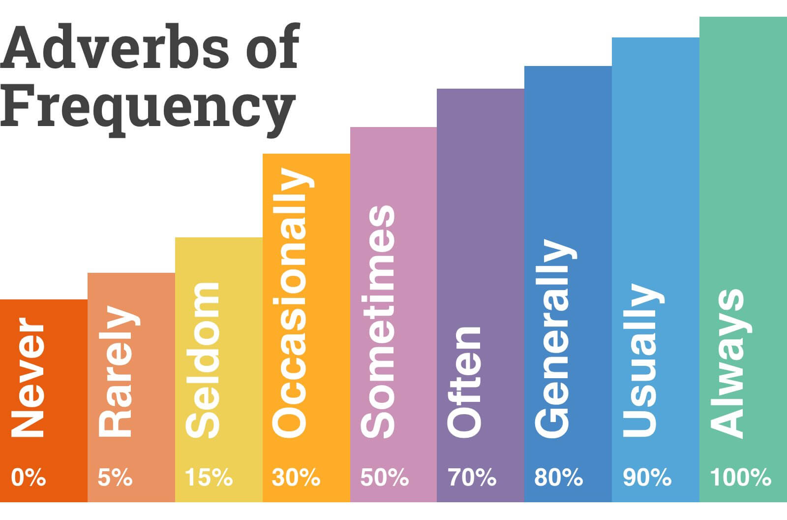 Adverbs of Frequency: Full List with Examples & Exercises   OTUK