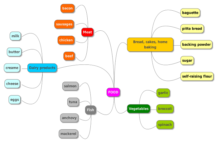 Mindmap (3)